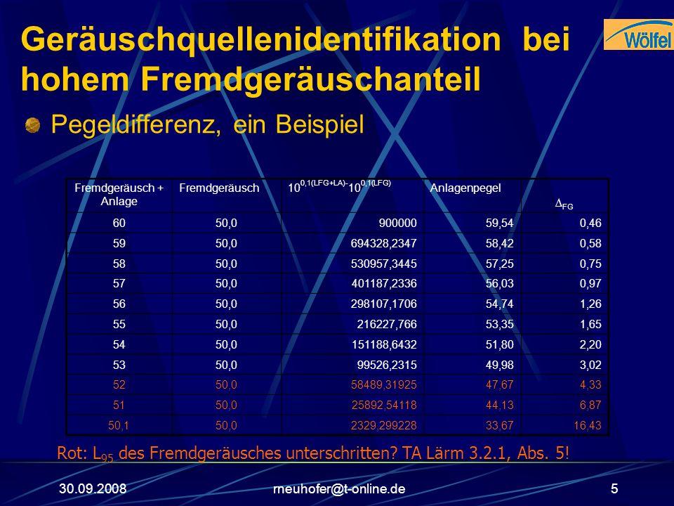 30.09.2008rneuhofer@t-online.de5 Geräuschquellenidentifikation bei hohem Fremdgeräuschanteil Pegeldifferenz, ein Beispiel Fremdgeräusch + Anlage Fremd