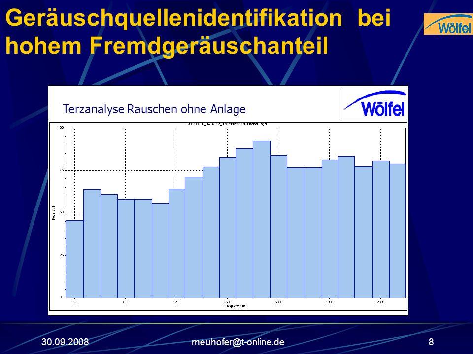 30.09.2008rneuhofer@t-online.de8 Geräuschquellenidentifikation bei hohem Fremdgeräuschanteil Terzanalyse Rauschen ohne Anlage