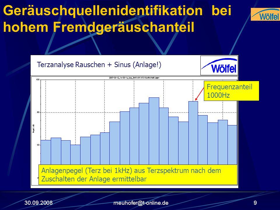 30.09.2008rneuhofer@t-online.de9 Geräuschquellenidentifikation bei hohem Fremdgeräuschanteil RauschenTerzanalyse Rauschen + Sinus (Anlage!) Frequenzan
