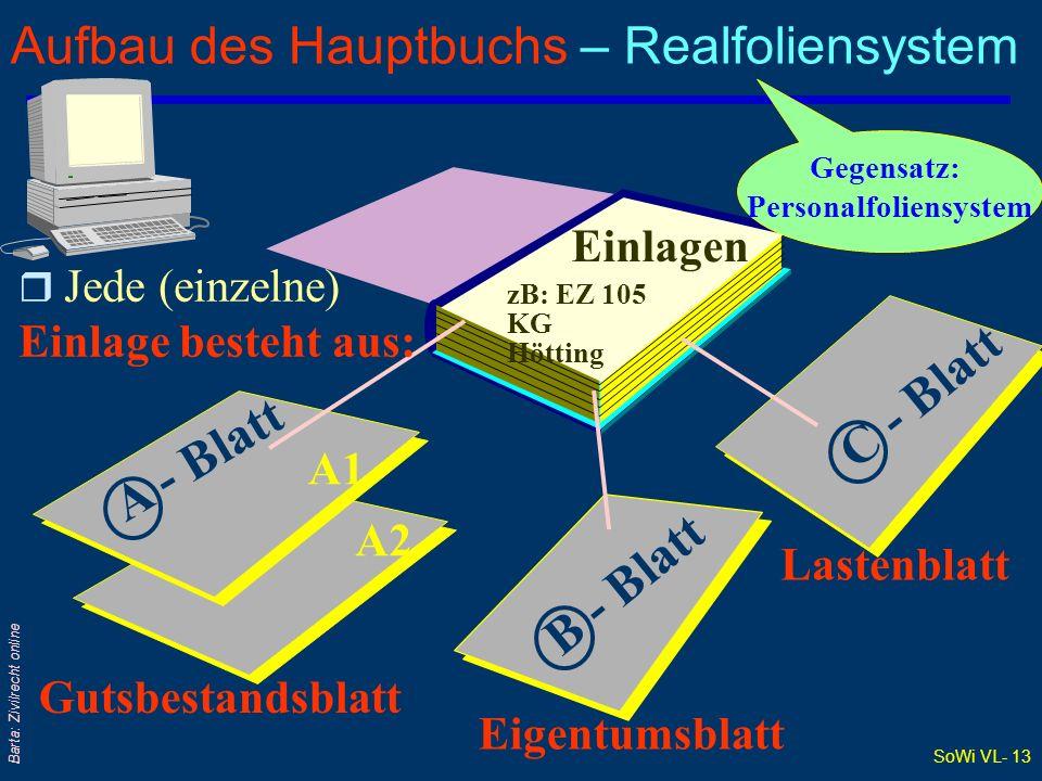 SoWi VL- 13 Barta: Zivilrecht online Aufbau des Hauptbuchs – Realfoliensystem A1 A2 Jede (einzelne) Einlage besteht aus: zB: EZ 105 KG Hötting A - Bla