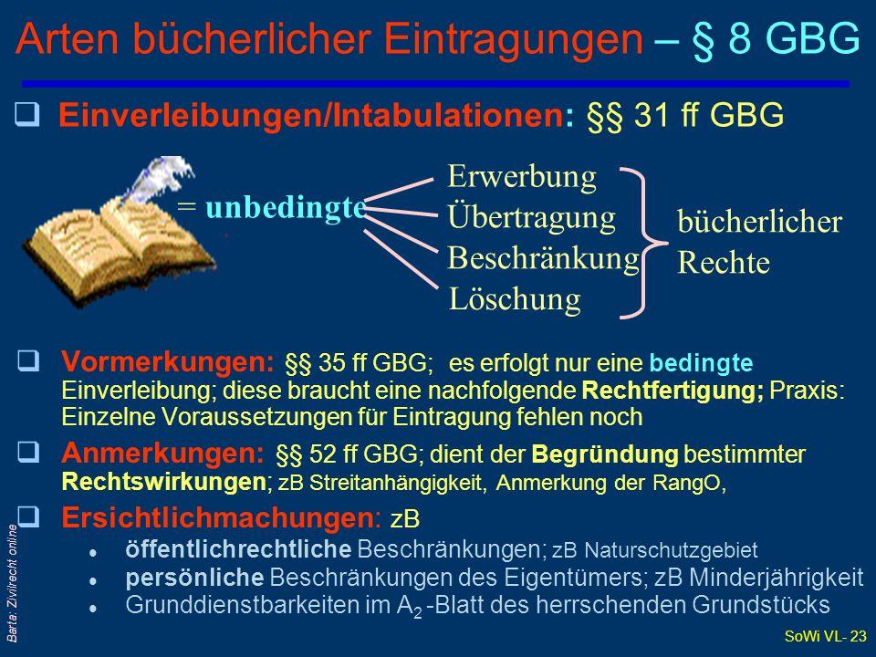 SoWi VL- 23 Barta: Zivilrecht online Arten bücherlicher Eintragungen – § 8 GBG qVormerkungen: §§ 35 ff GBG; es erfolgt nur eine bedingte Einverleibung