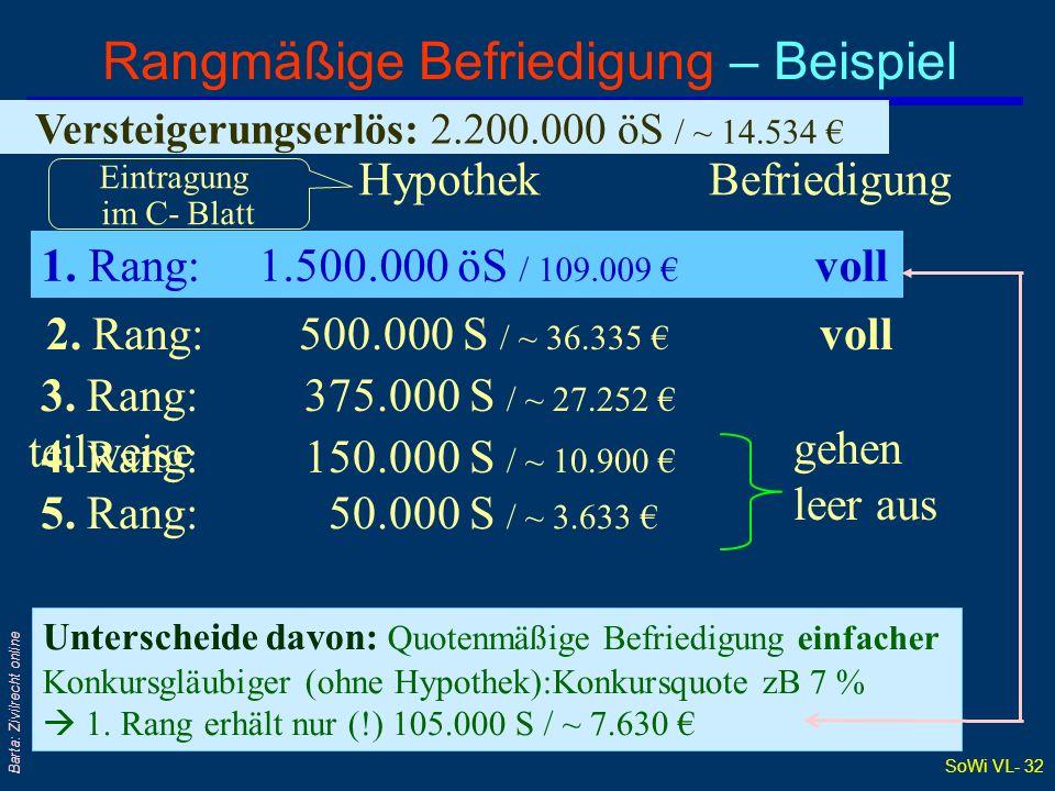 SoWi VL- 32 Barta: Zivilrecht online Versteigerungserlös: 2.200.000 öS / ~ 14.534 Hypothek Rangmäßige Befriedigung – Beispiel 1. Rang: 1.500.000 öS /