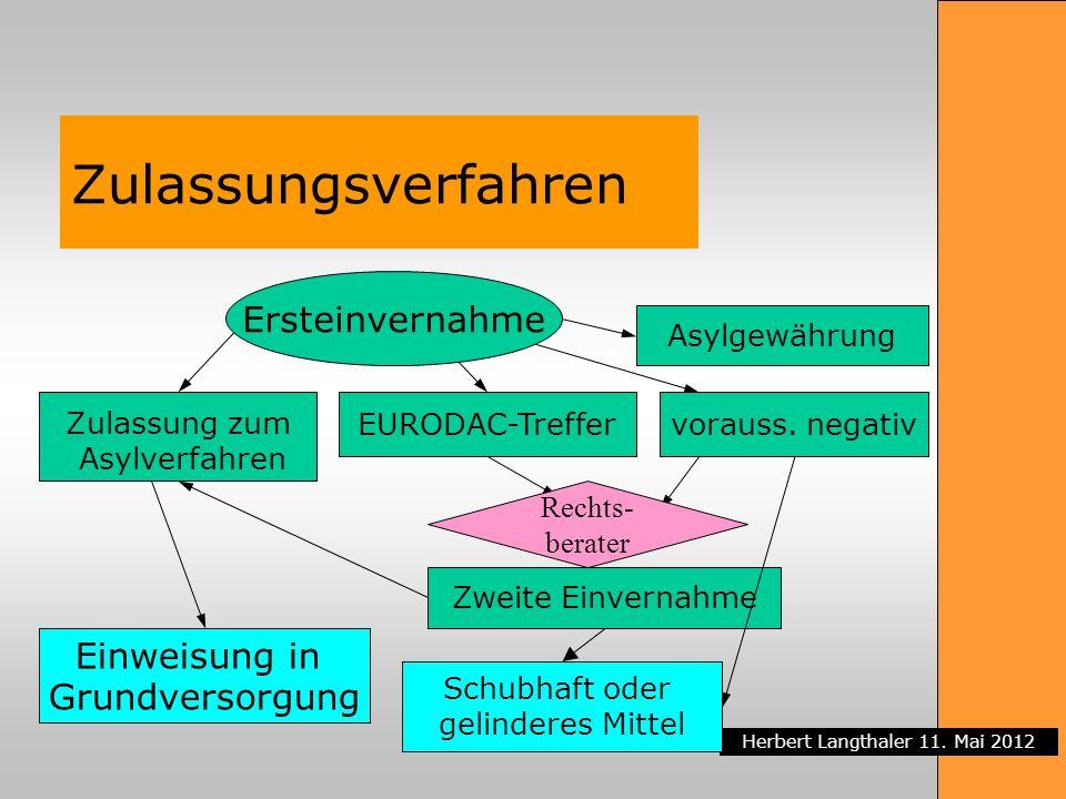 Herbert Langthaler 11. Mai 2012 Zulassungsverfahren Zulassung zum Asylverfahren Einweisung in Grundversorgung EURODAC-Treffer Asylgewährung vorauss. n