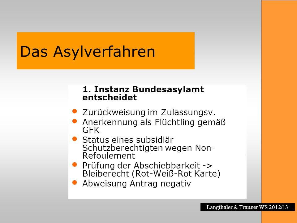Langthaler & Trauner WS 2012/13 Das Asylverfahren 1. Instanz Bundesasylamt entscheidet Zurückweisung im Zulassungsv. Anerkennung als Flüchtling gemäß