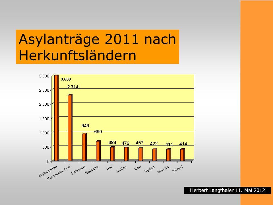Herbert Langthaler 11. Mai 2012 Asylanträge 2011 nach Herkunftsländern