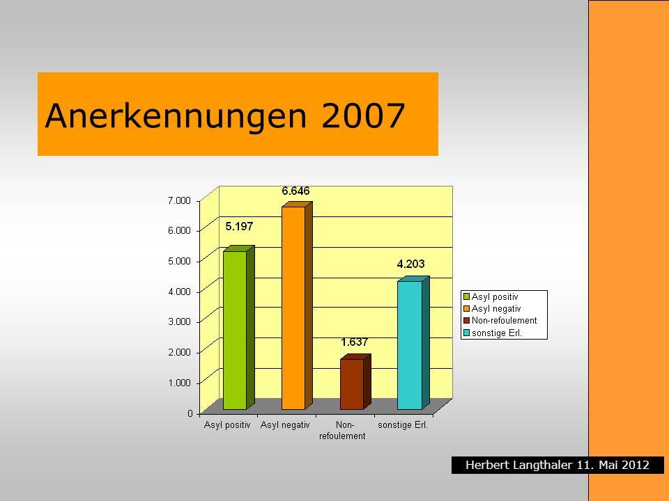 Herbert Langthaler 11. Mai 2012 Anerkennungen 2007