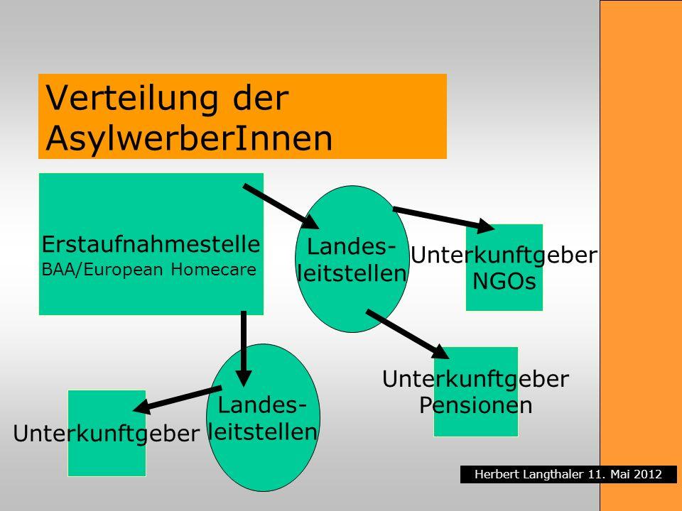 Herbert Langthaler 11. Mai 2012 Verteilung der AsylwerberInnen Erstaufnahmestelle BAA/European Homecare Unterkunftgeber Pensionen Unterkunftgeber NGOs