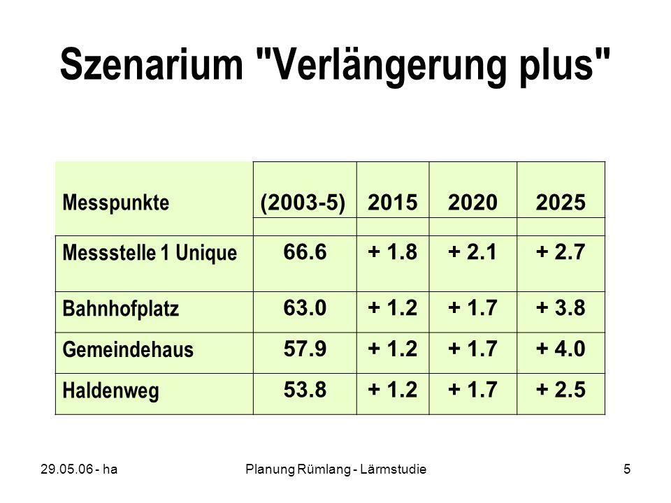 29.05.06 - haPlanung Rümlang - Lärmstudie5 Szenarium Verlängerung plus Messpunkte (2003-5)201520202025 Messstelle 1 Unique 66.6+ 1.8+ 2.1+ 2.7 Bahnhofplatz 63.0+ 1.2+ 1.7+ 3.8 Gemeindehaus 57.9+ 1.2+ 1.7+ 4.0 Haldenweg 53.8+ 1.2+ 1.7+ 2.5