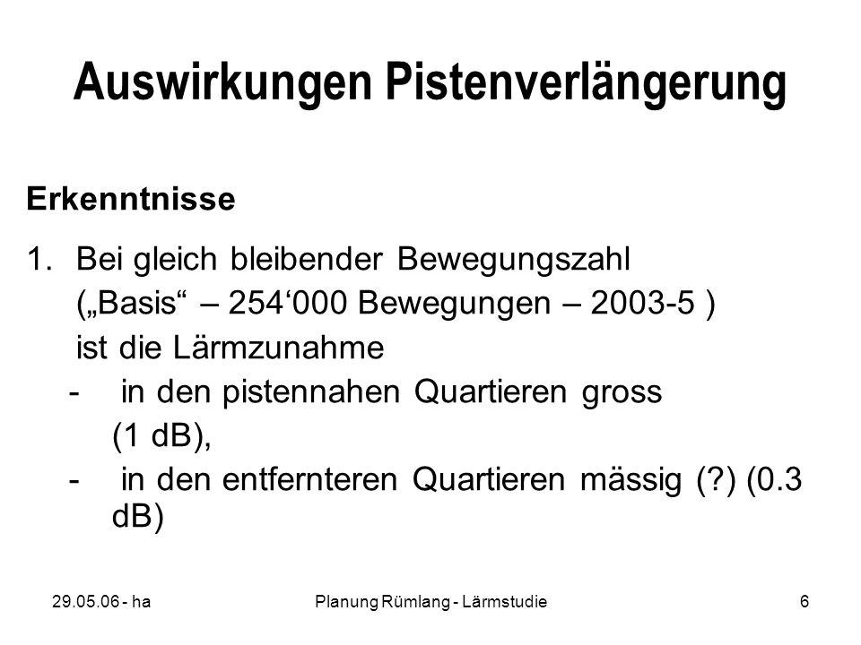 29.05.06 - haPlanung Rümlang - Lärmstudie6 Auswirkungen Pistenverlängerung Erkenntnisse 1.Bei gleich bleibender Bewegungszahl (Basis – 254000 Bewegungen – 2003-5 ) ist die Lärmzunahme - in den pistennahen Quartieren gross (1 dB), - in den entfernteren Quartieren mässig ( ) (0.3 dB)
