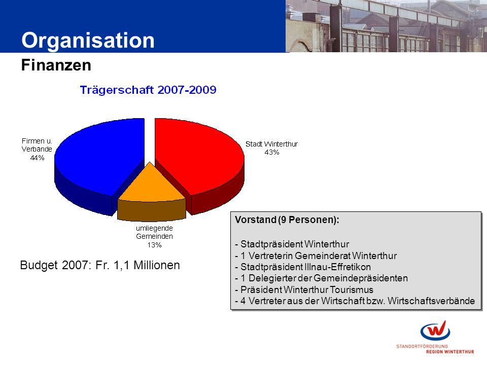 Organisation Finanzen Budget 2007: Fr.