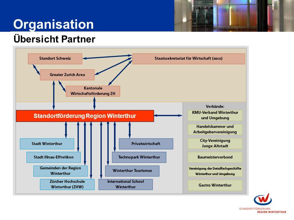 Organisation Übersicht Partner Standortförderung Region Winterthur