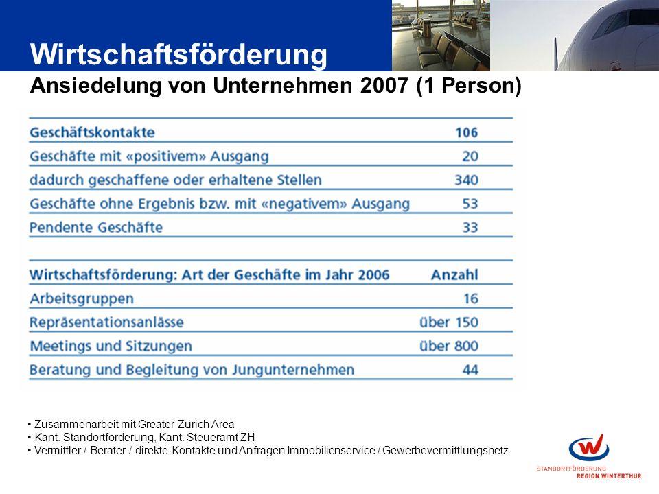 Wirtschaftsförderung Ansiedelung von Unternehmen 2007 (1 Person) Zusammenarbeit mit Greater Zurich Area Kant.