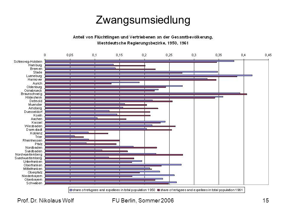 Prof. Dr. Nikolaus WolfFU Berlin, Sommer 200615 Zwangsumsiedlung
