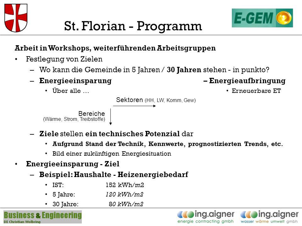 St. Florian - Programm Arbeit in Workshops, weiterführenden Arbeitsgruppen Festlegung von Zielen – Wo kann die Gemeinde in 5 Jahren / 30 Jahren stehen