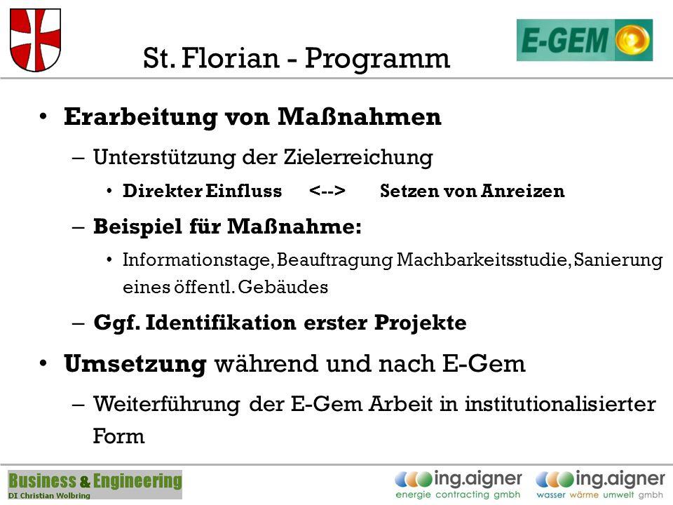 St. Florian - Programm Erarbeitung von Maßnahmen – Unterstützung der Zielerreichung Direkter Einfluss Setzen von Anreizen – Beispiel für Maßnahme: Inf