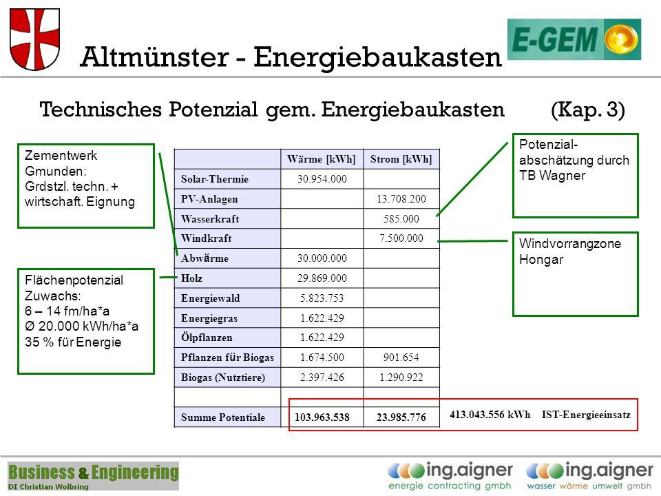 Altmünster - Energiebaukasten Technisches Potenzial gem.