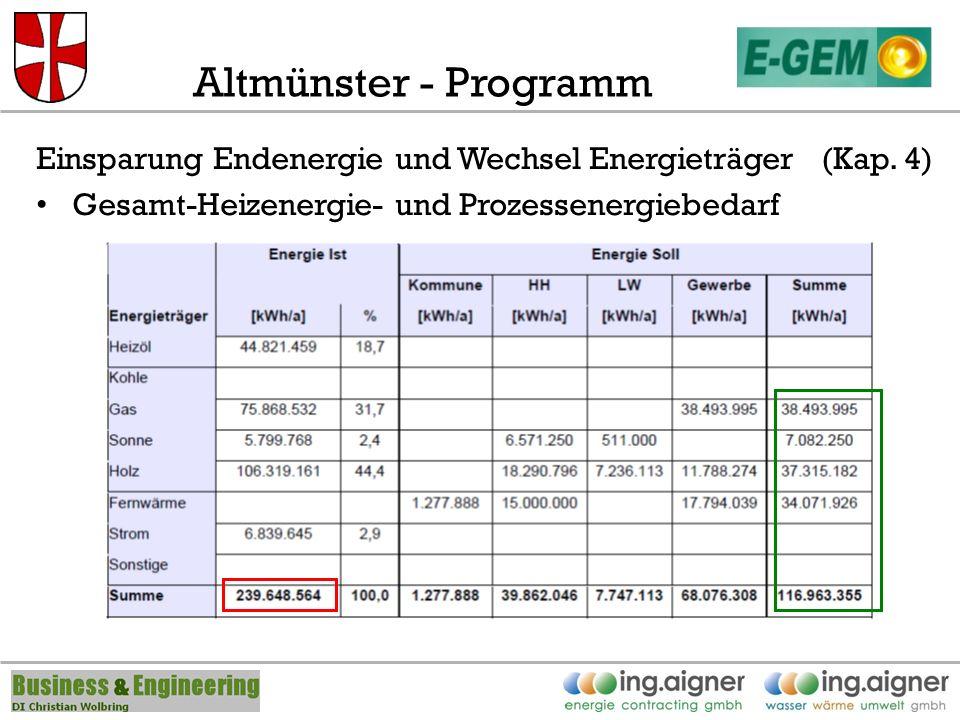 Altmünster - Programm Einsparung Endenergie und Wechsel Energieträger (Kap.