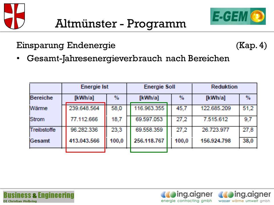 Altmünster - Programm Einsparung Endenergie(Kap. 4) Gesamt-Jahresenergieverbrauch nach Bereichen