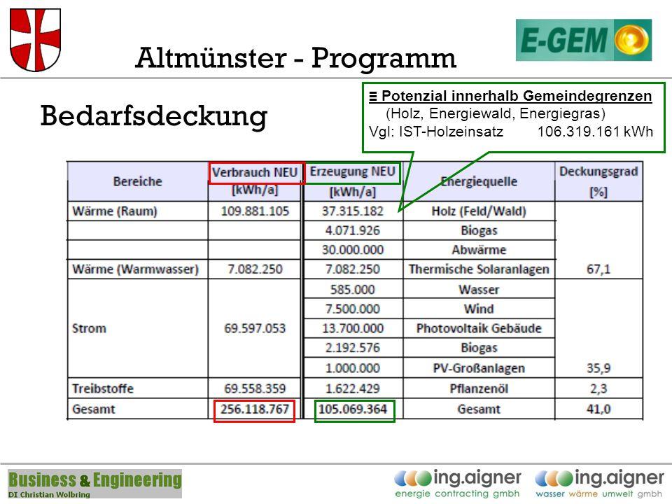 Altmünster - Programm Bedarfsdeckung Potenzial innerhalb Gemeindegrenzen (Holz, Energiewald, Energiegras) Vgl: IST-Holzeinsatz 106.319.161 kWh