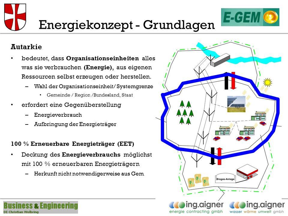 Energiekonzept - Grundlagen Autarkie bedeutet, dass Organisationseinheiten alles, was sie verbrauchen (Energie), aus eigenen Ressourcen selbst erzeugen oder herstellen.