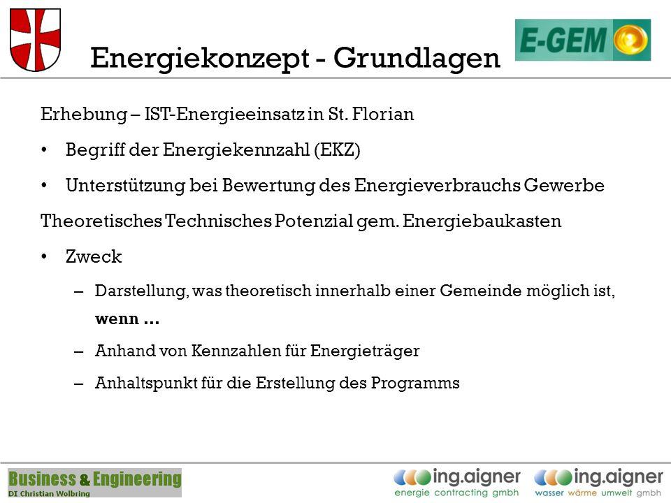 Energiekonzept - Grundlagen Erhebung – IST-Energieeinsatz in St.
