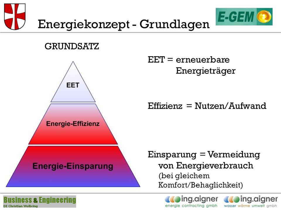 Energiekonzept - Grundlagen Einsparung = Vermeidung von Energieverbrauch (bei gleichem Komfort/Behaglichkeit) Effizienz = Nutzen/Aufwand EET = erneuerbare Energieträger GRUNDSATZ