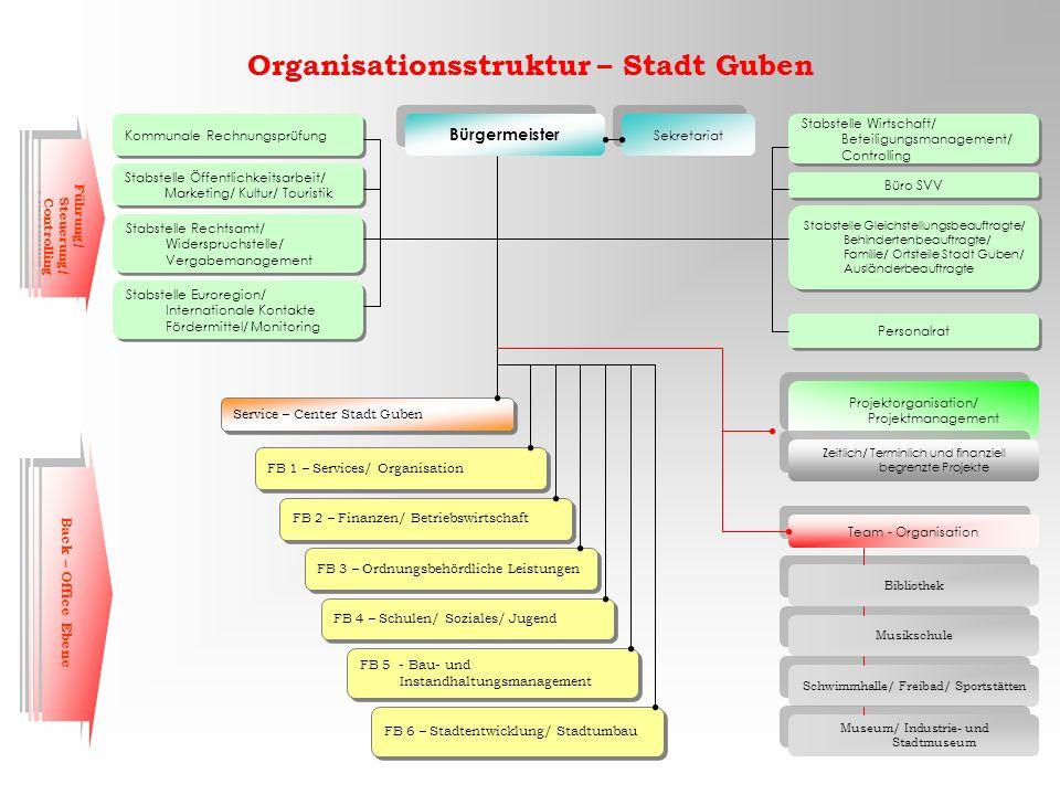 Organisationsstruktur – Stadt Guben Bürgermeister Kommunale Rechnungsprüfung Stabstelle Öffentlichkeitsarbeit/ Marketing/ Kultur/ Touristik Stabstelle