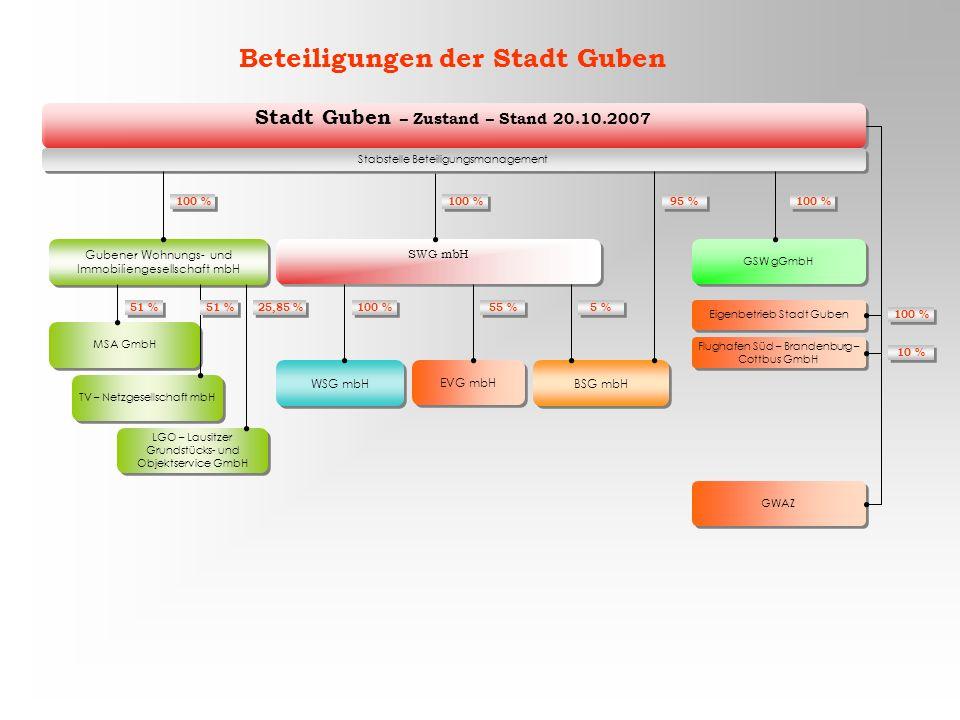Stadt Guben – Zustand – Stand 20.10.2007 SWG mbH Gubener Wohnungs- und Immobiliengesellschaft mbH WSG mbH TV – Netzgesellschaft mbH LGO – Lausitzer Gr