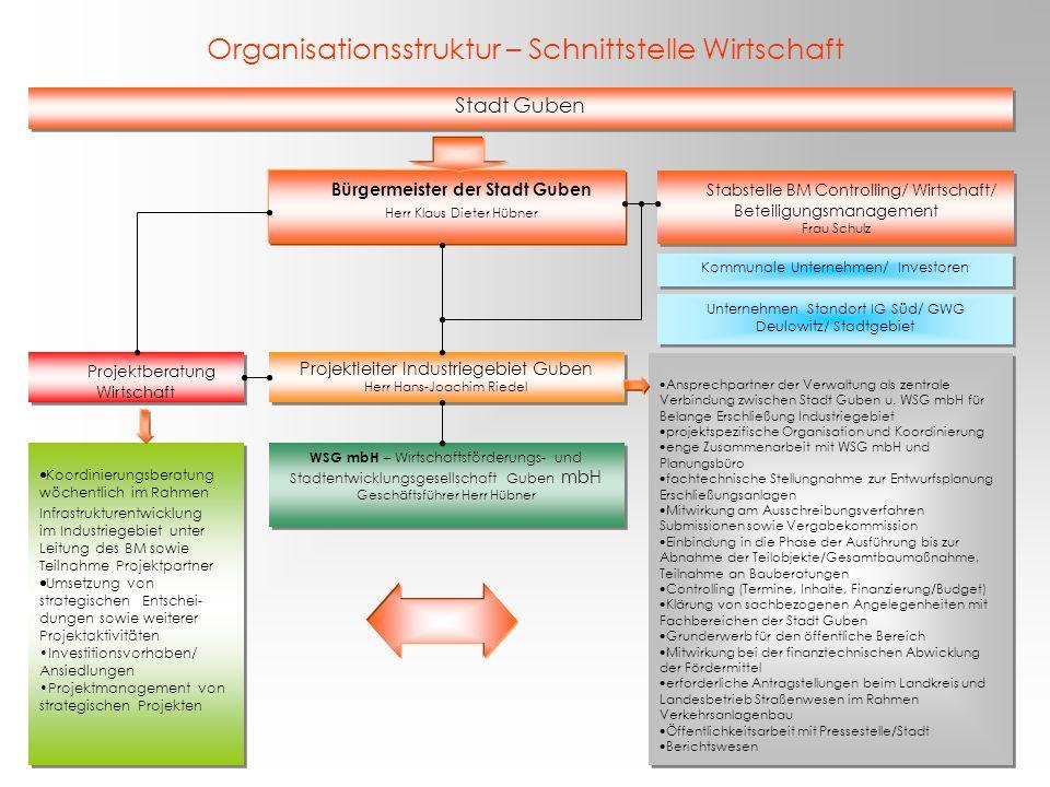 Organisationsstruktur – Schnittstelle Wirtschaft Koordinierungsberatung wöchentlich im Rahmen Infrastrukturentwicklung im Industriegebiet unter Leitun