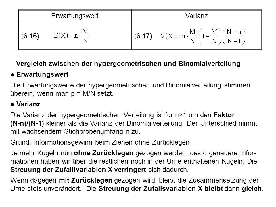 ErwartungswertVarianz (6.16)(6.17) Vergleich zwischen der hypergeometrischen und Binomialverteilung Erwartungswert Die Erwartungswerte der hypergeomet