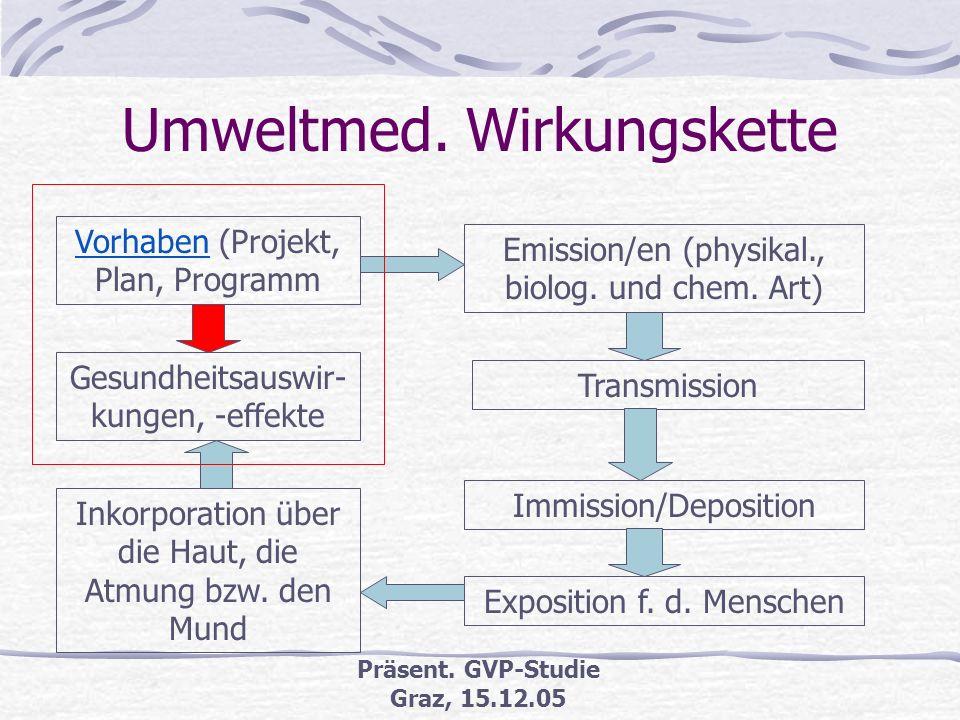 Präsent. GVP-Studie Graz, 15.12.05 Inhaltsübersicht Umweltmedizinische Wirkungskette Gesetzliche Grundlagen zu UVP & SUP Studie Gesundheitsverträglich