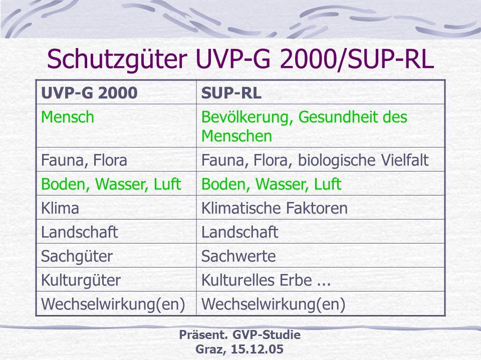 Präsent. GVP-Studie Graz, 15.12.05 Geltende gesetzliche Grundlagen UVP-G 2000 i.d.g.F., letzte Novelle März 2005 Espoo-Konvention (§ 10 UVP-G 2000) SU
