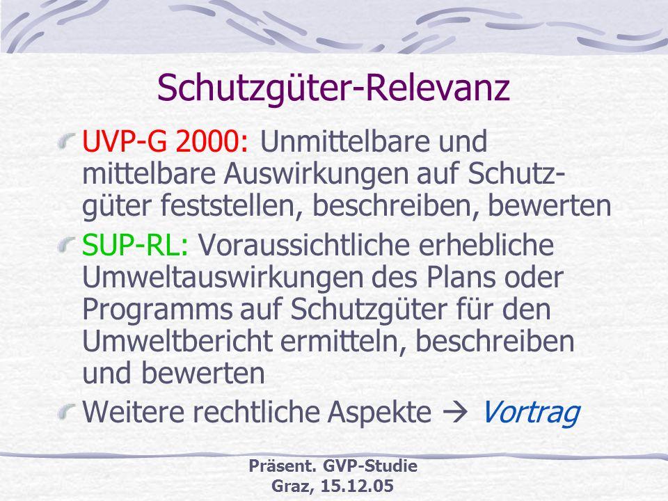 Präsent. GVP-Studie Graz, 15.12.05 Schutzgüter UVP-G 2000/SUP-RL UVP-G 2000SUP-RL MenschBevölkerung, Gesundheit des Menschen Fauna, FloraFauna, Flora,