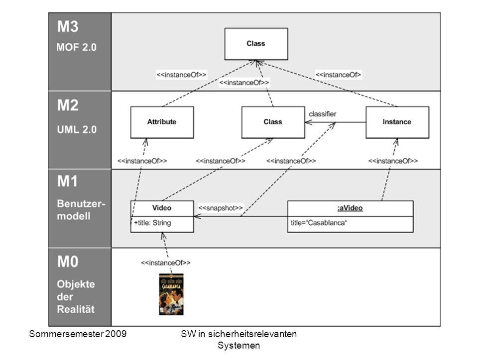 Sommersemester 2009SW in sicherheitsrelevanten Systemen 4 MOF-Ebenen M0-Ebene - Konkret (Ausgeprägte Daten) M1-Ebene - Modelle (z. B. logische Daten-,