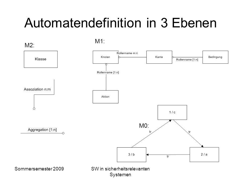 Sommersemester 2009SW in sicherheitsrelevanten Systemen Automatendefinition in 3 Ebenen M2: {} Mengenlehre aus Mathematik -> Funktionen x Kartesischen