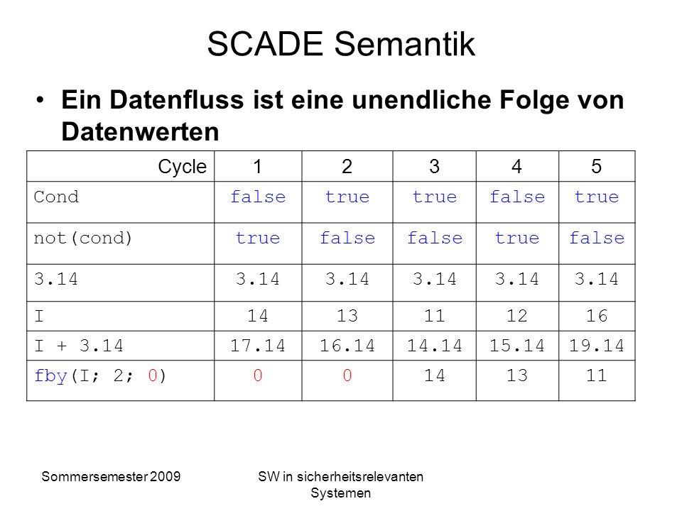 Sommersemester 2009SW in sicherheitsrelevanten Systemen Scade Syntax - Datentypen Grundtypen: bool, int, real, char Nutzerdefinierte Typen Aufzählungs