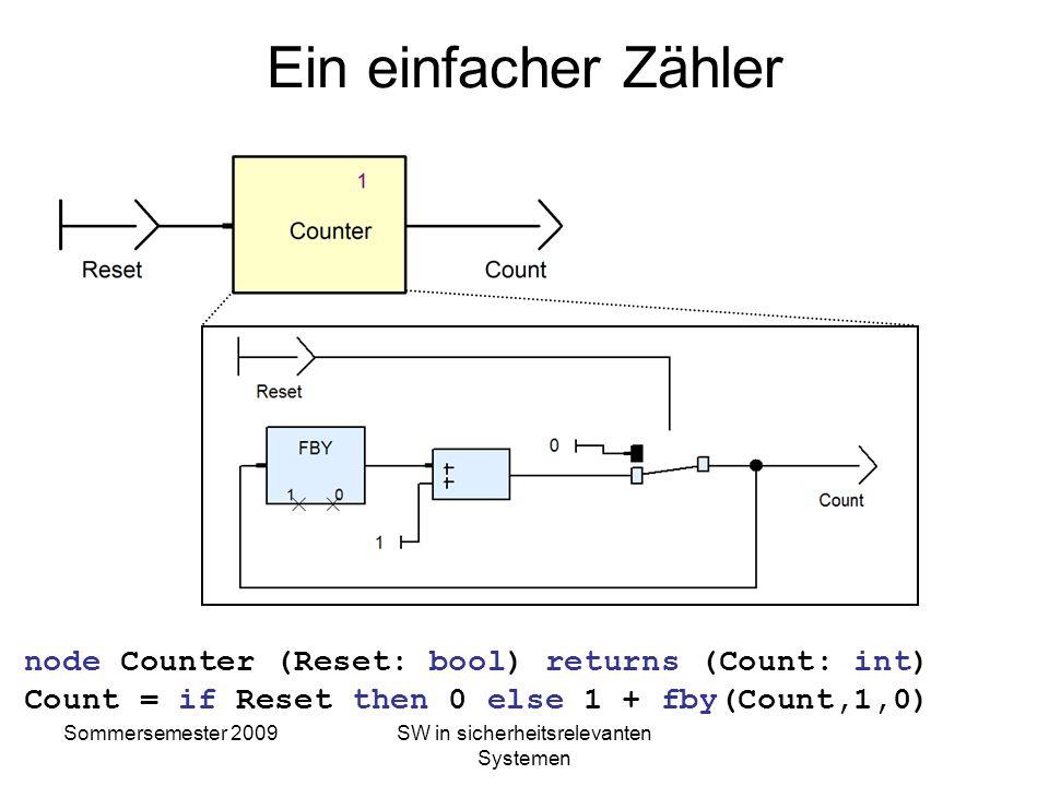 Sommersemester 2009SW in sicherheitsrelevanten Systemen Gleichungen Syntaktische Gleichungen definieren Datenflüsse: fib, aux: nat; fib = fby(aux, 1,