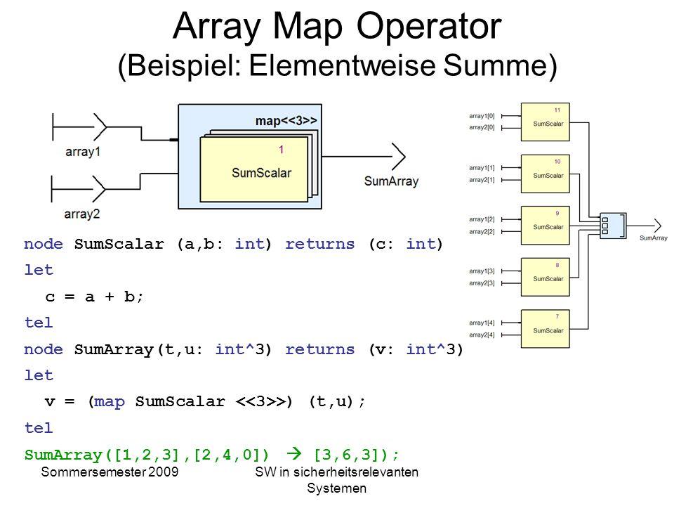 Sommersemester 2009SW in sicherheitsrelevanten Systemen Parameter Polymorphismus node toggle_sample (a, b: int) returns (c: int) var flag: bool let fl