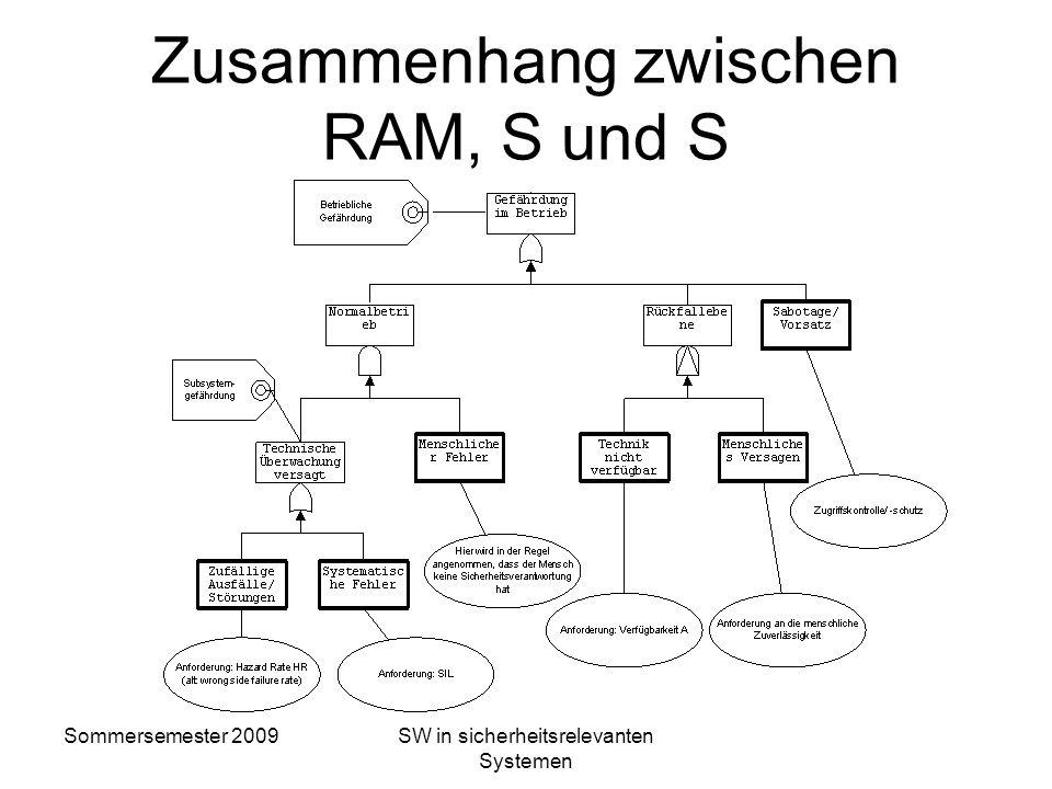 Sommersemester 2009SW in sicherheitsrelevanten Systemen Definition RAMSS