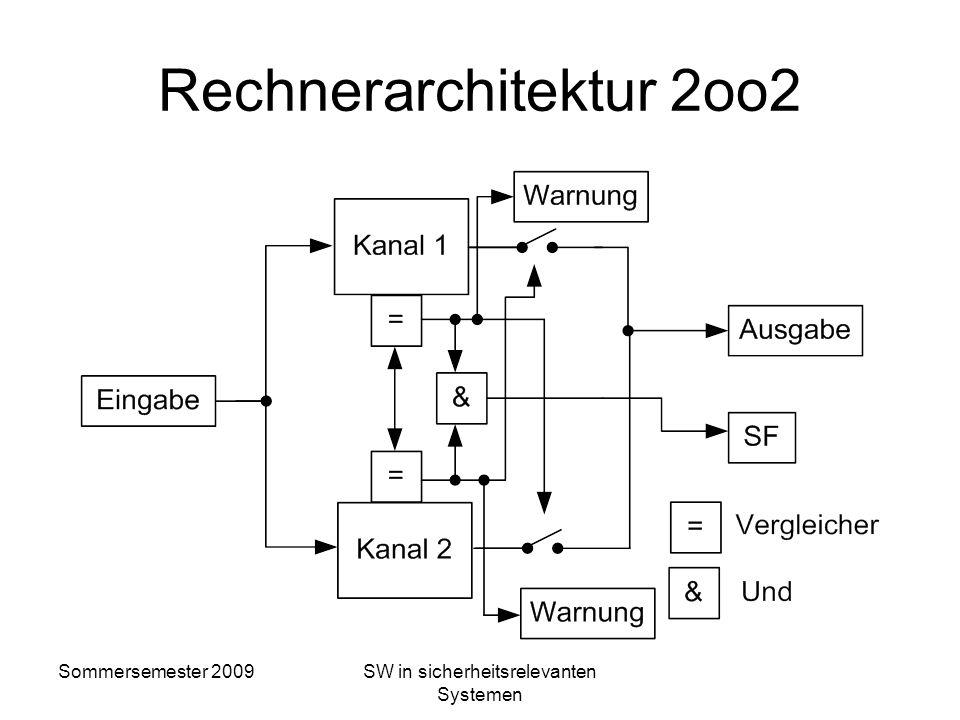 Sommersemester 2009SW in sicherheitsrelevanten Systemen Eigenschaften von 1oo2 Verdoppelung der HW zufälliger Fehler einer HW-Komponente kann erkannt