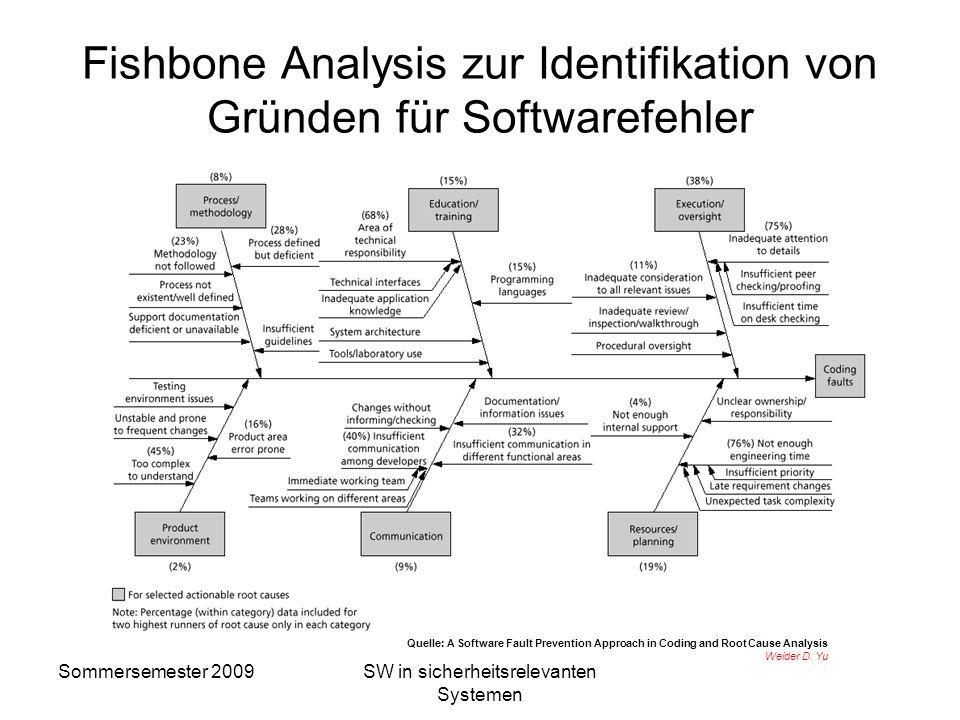 Sommersemester 2009SW in sicherheitsrelevanten Systemen Fehler in Software Software hat keine zufälligen Fehler, nur systematische Fehler! Gibt es nic