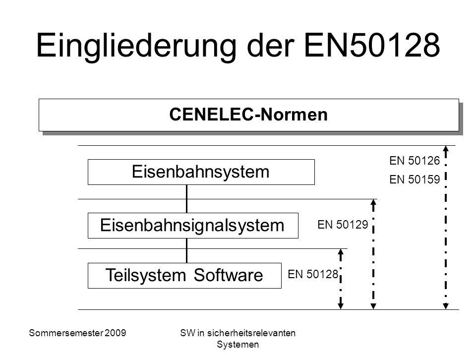 Sommersemester 2009SW in sicherheitsrelevanten Systemen Software und Sicherheit SW-Anforderungen SW Architektur und Design SW Implementierung und Test