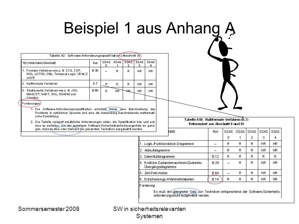 Sommersemester 2009SW in sicherheitsrelevanten Systemen Beispiel 1: Normativer Textteil 8 Software-Anforderungsspezifikation 8.1Ziele 8.1.1Beschreiben