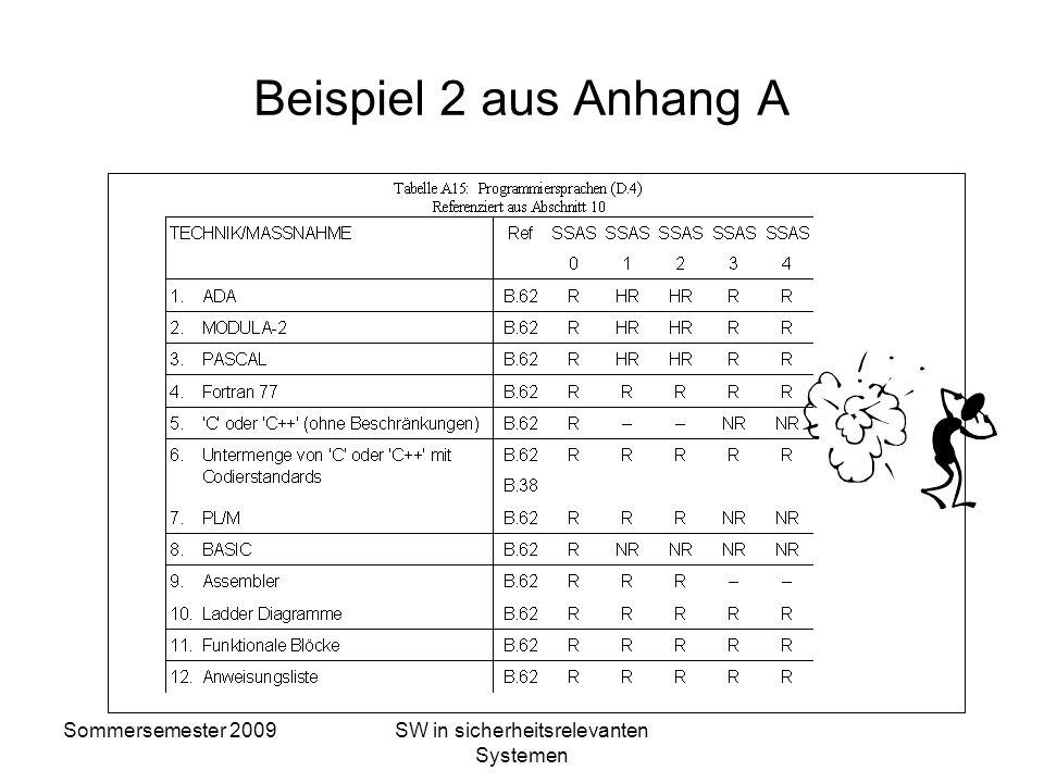Sommersemester 2009SW in sicherheitsrelevanten Systemen Beispiel 1 aus Anhang B B.14Entscheidungstabellen (Wahrheitstabellen) (en: Decision Tables (Tr