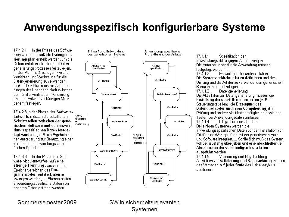 Sommersemester 2009SW in sicherheitsrelevanten Systemen Anwendungsspezifisch konfigurierbare Systeme