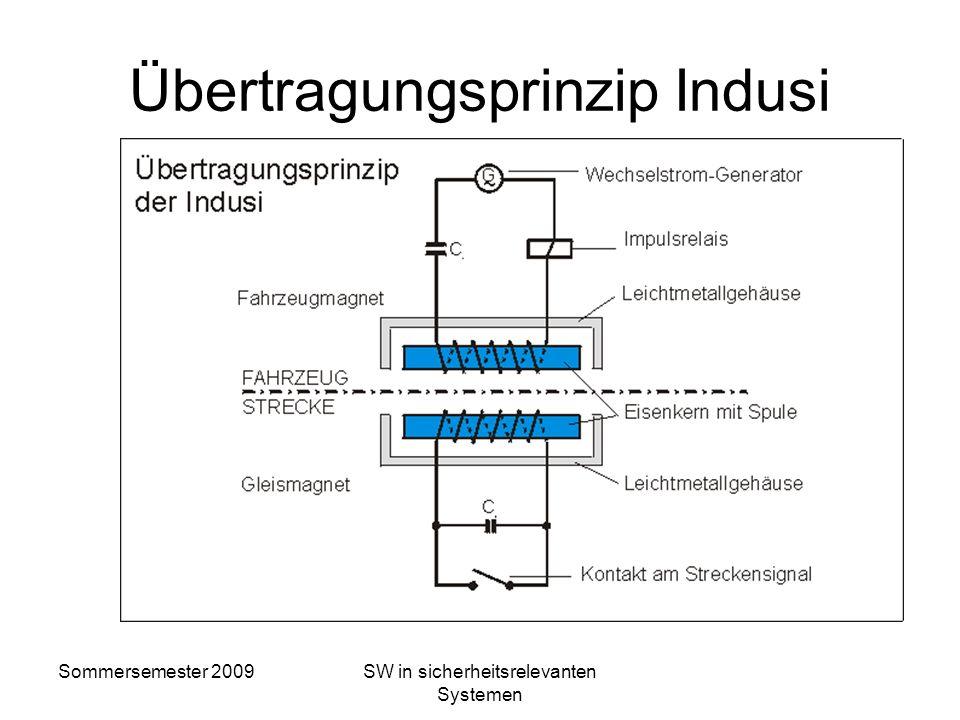 Sommersemester 2009SW in sicherheitsrelevanten Systemen Funktionen der PZB/Indusi Die Wachsamkeitsprüfung überwacht, dass der Triebfahrzeugführer (Tf)