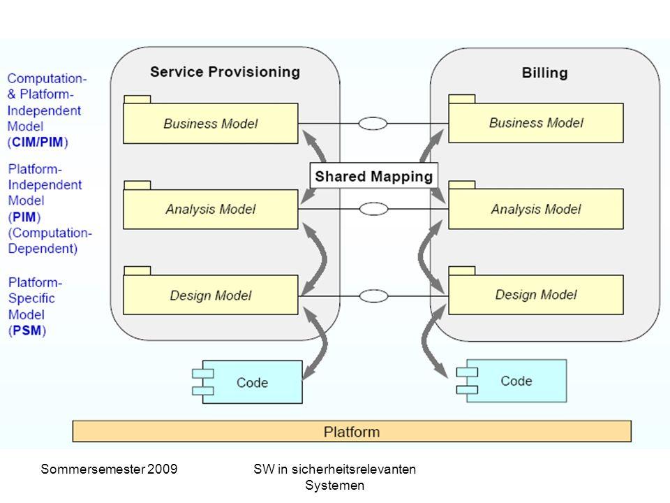 Sommersemester 2009SW in sicherheitsrelevanten Systemen MDA und OMG –Ein Gesamtmodell wird in mehrere Schichten unterteilt: Computation Independent Mo