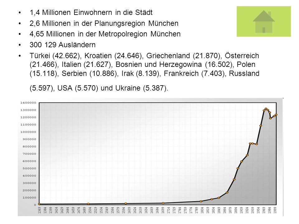 1,4 Millionen Einwohnern in die Städt 2,6 Millionen in der Planungsregion München 4,65 Millionen in der Metropolregion München 300 129 Ausländern Türk
