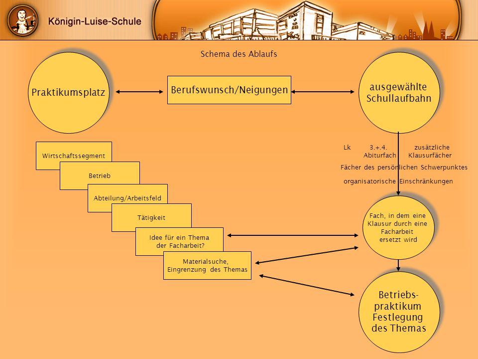 Schema des Ablaufs Berufswunsch/Neigungen Praktikumsplatz ausgewählte Schullaufbahn ausgewählte Schullaufbahn Betriebs- praktikum Festlegung des Thema