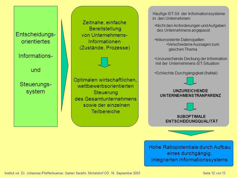 Entscheidungs- orientiertes Informations- und Steuerungs- system Häufige IST-Sit. der Informationssysteme in den Unternehmen: Nicht den Anforderungen